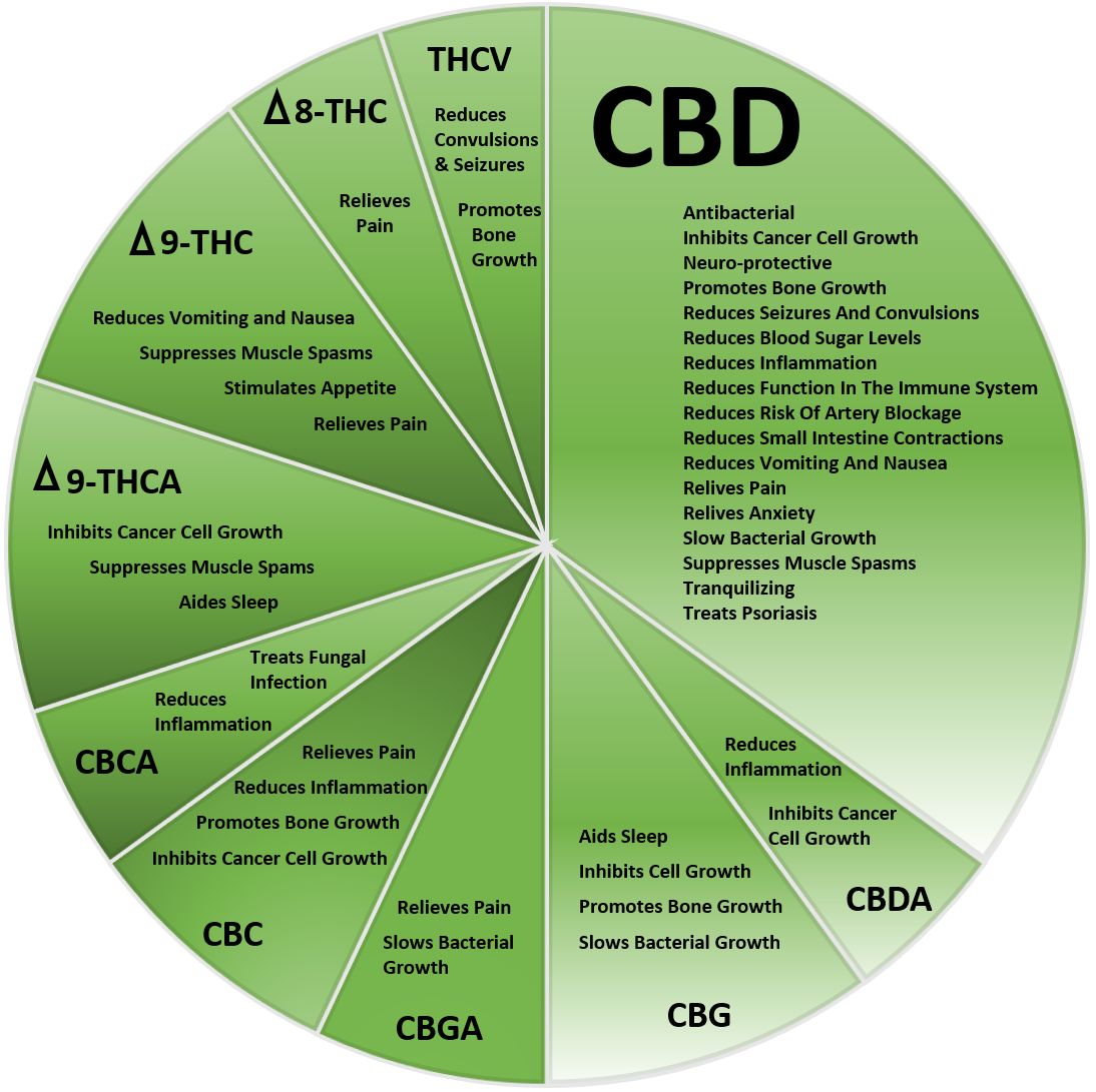 Ailments of CBD