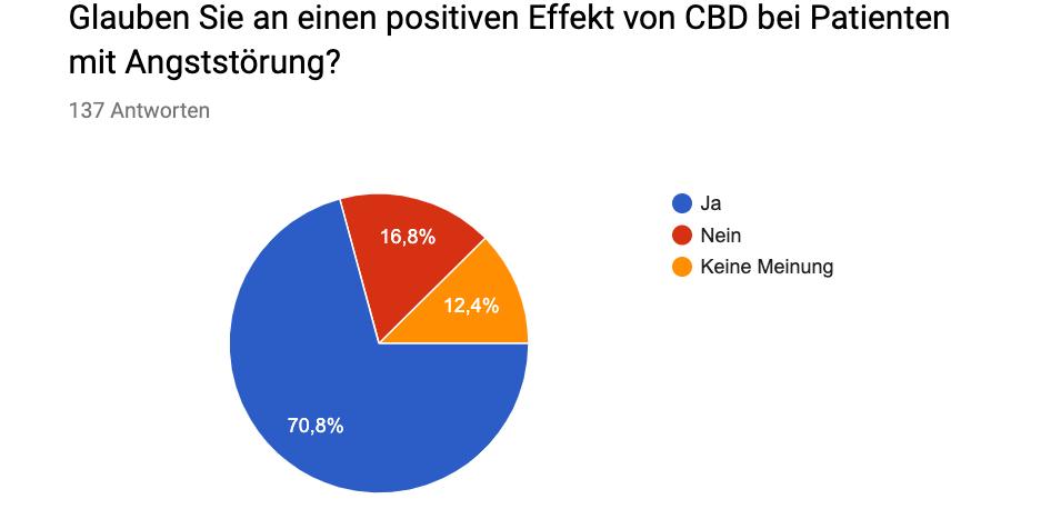Umfrage zur Einschätzung über die Wirksamkeit von CBD bei einer Angststörung. (Nicht repräsentativ)